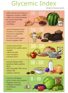 High, medium, and low glycemic index foods