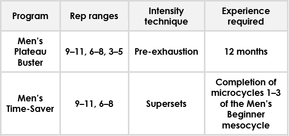 Rep ranges of Mens Plateau Buster and Mens Time-Saver programs