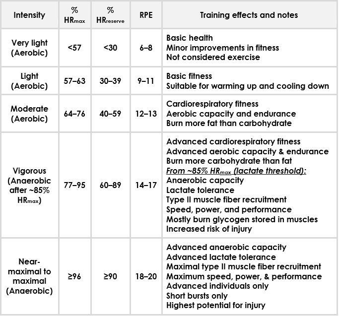 ACSM exercise intensity levels